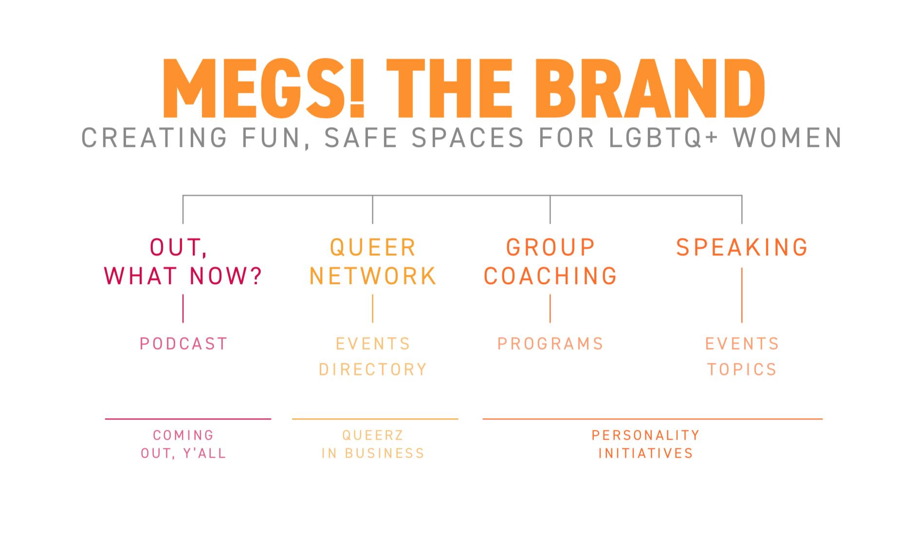 rebranding for Minneapolis Megs the Brand